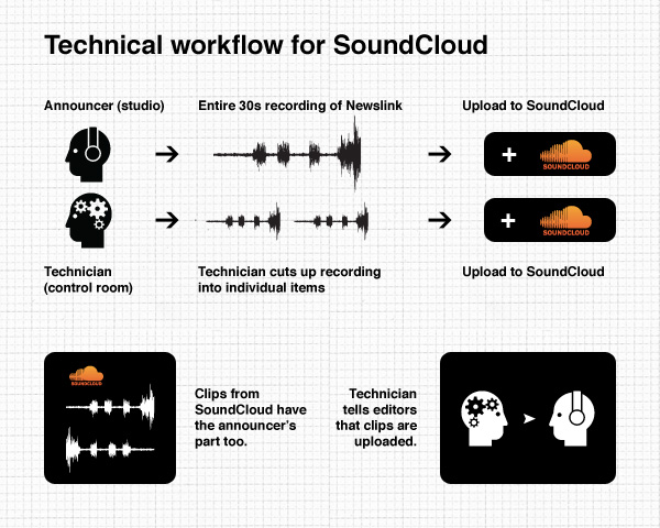 Technical Workflow for SoundCloud