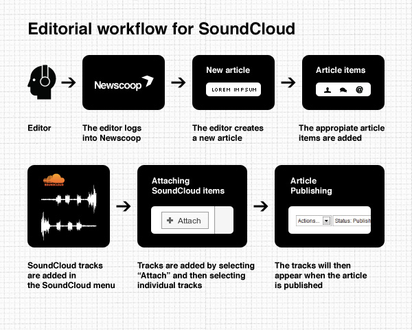 Editorial Workflow for SoundCloud