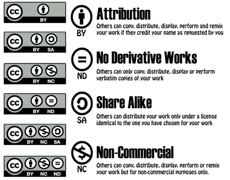 Creative Commons licenses schema