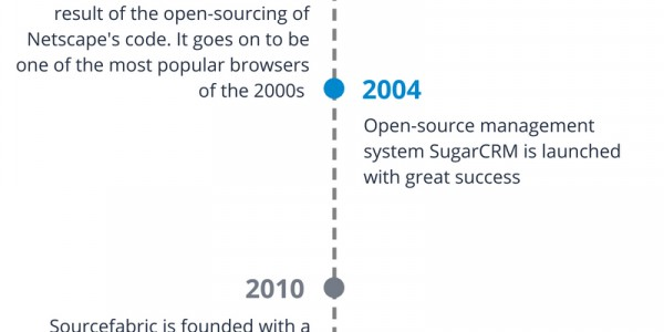 20 Years of Open Source